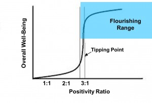 Positivity Ratio