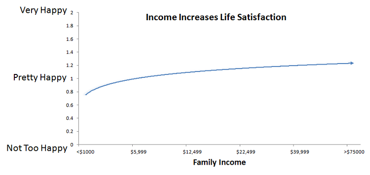 life-satisfaction-vs-family-income2