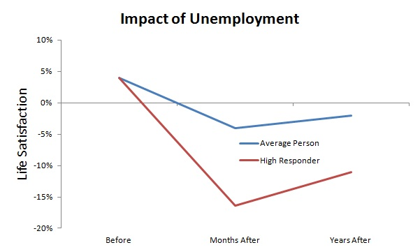 long-term-impact-of-unemployment-on-life-satisfaction