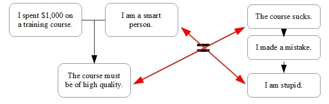 cognitive-dissonance-purchasing-behavior-part-1